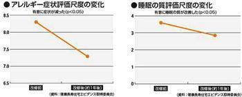 断熱改修によるアレルギー症状と睡眠の変化.jpg